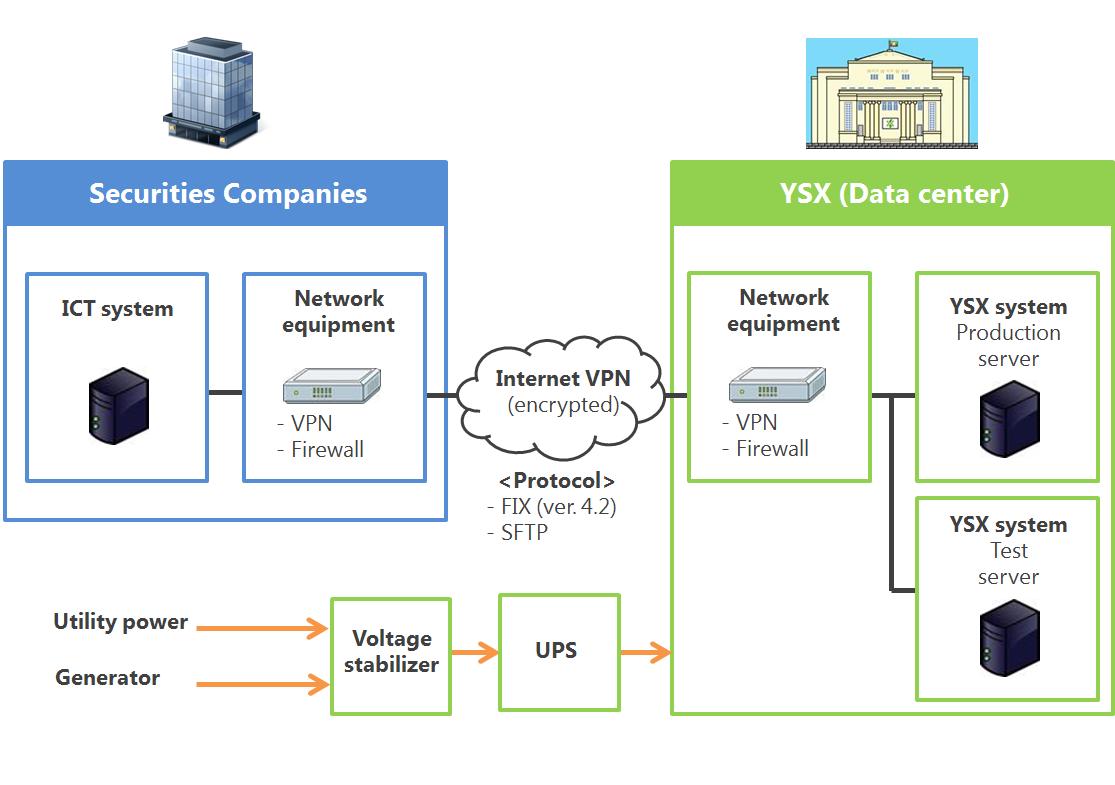 YSX system · Yangon Stock Exchange